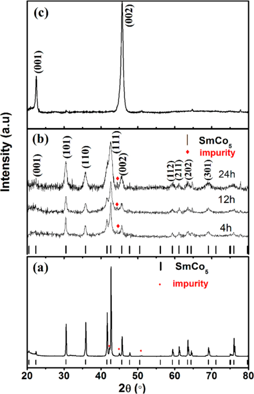 The XRD patterns of (a) starting SmCo5 compound powder, (b) as-milled SmCo5 powder with BM time from 4 to 24 h, (c) aligned sample of SmCo5 nanoflakes with BM time of 24 h.