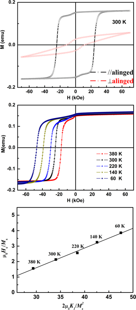 (a) The hysteresis loop, (b) temperature dependence of demagnetization curves and (c)  against on different temperature for aligned SmCo5 nanoflakes/resin composites with by 24 h BM.