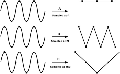 Effects of various sampling rates while sampling a signal [27].