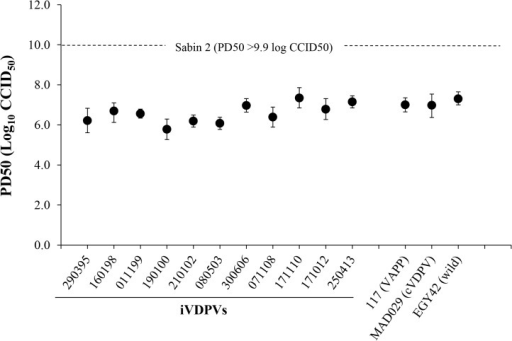 Neurovirulence of iVDPV strains.The graphic represents 50% Paralytic Doses (PD50) values (with 95% Confidence Intervals) for selected poliovirus strains determined in Tg21-bx mice using the Probit method. Isolates from the patient are shown underlined.