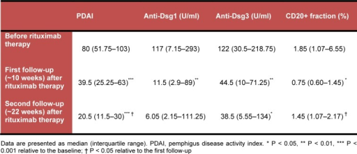 Baseline and post-rituximab status of PDAI, anti-Dsg1 and anti-Dsg3 antibody titers, and CD20 positive cells fraction