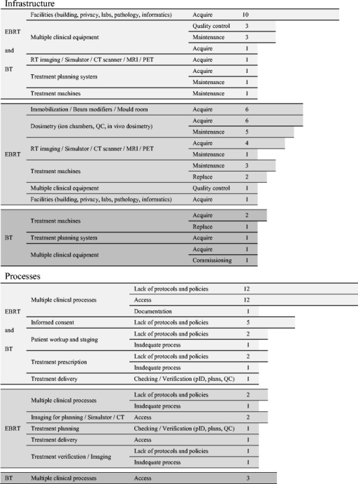 Recommendations to radiotherapy centres regarding infrastructure and processes. Numbers depict how many times a recommendation was found in the QUATRO reports. For example: the first row on 'Infrastructure' means that the different audit teams have recommended 10 times that some equipment should be acquired to improve both teletherapy and/or brachytherapy services; the first row of 'Processes' means that the different audit teams have recommended 12 times that protocols and policies involving clinical processes should be developed and established in order to improve both teletherapy and brachytherapy services