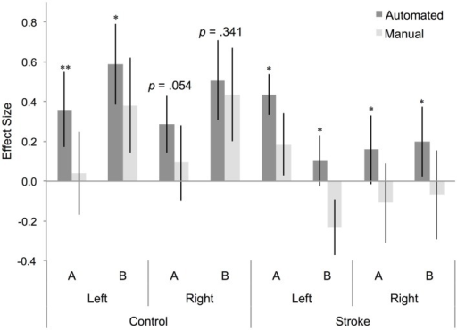 Effect size for BA 44 differs between manual and automated approaches to ROI analysis. Effect size for control participants and participants with stroke, for BA 44 in the left and right hemisphere, for (A) right hand action observation and (B) left hand action observation, using the automated approach to ROI analysis (dark gray bars) and the manual approach to ROI analysis (light gray bars). Error bars indicate SEM. *p < 0.05, **p < 0.01.