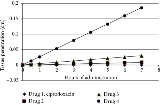 Enhanced tissue penetration over time period of 7 hours utilizing the dermal permeability coefficient (Kp) and the dermal absorbed dose per event for each compound. Note that the depth of penetration into tissue increases per time period of 7 hours as the length of the ester moiety (aliphatic) increases. The penetration of tissue is greatly enhanced with the placement of an n-octyl ester moiety in place of the original carboxyl group of parent ciprofloxacin. The enhancement of tissue penetration by the n-propyl, n-pentyl, and vast improvement by n-octyl ester derivatives of the broad-spectrum ciprofloxacin will powerfully improve the distribution of the antibacterial medicament within infected tissue.
