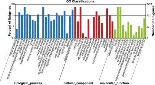 GO classifications of annotated contigs of M. rubra.