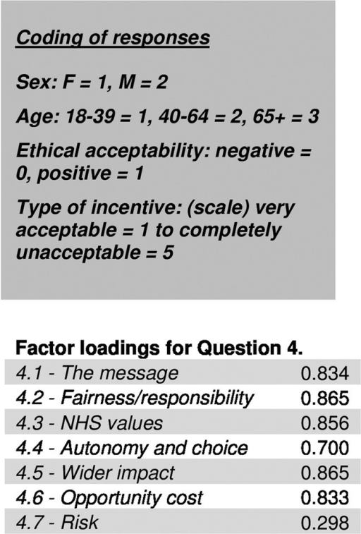 Factor analysis showing correlation between responses to question 4 (Cronbach's α coefficient measure of internal consistency). (NHS, National Health Service).