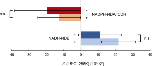 Effects of pyruvate on the dynamic temperature response (δ) of Eo in isolated mitochondria.Values for δ of NADPH-NDA/ICDH- and NADH-NDB-mediated oxygen consumptions for AOX capacities were determined in the absence (−) or presence (+) of pyruvate (n = 3). n.s.: not significant.