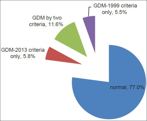 The distribution of gestational diabetes mellitus patients with different criteria in China.