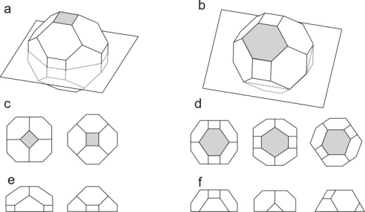 Schematic models of the nanoparticles with Wulff shapes. a) A truncated pyramid with OR1 and b) a distorted hexagon with OR2; c–f) corresponding top and side views. Top surfaces are shaded.