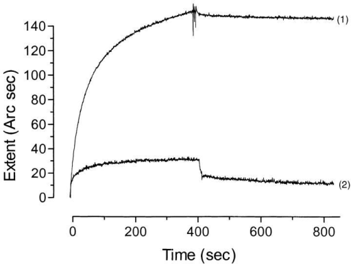 The binding between TNF-α and total trypanosome lysate (1) or N-glycosidase F–treated trypanosome lysate (2) was  analyzed using a biosensor. Sample injection was done at t = 0,  and lysate was allowed to bind to a TNF-α coating on aminosilane. Free lysate was removed by a PBS wash after 400 s, and dissociation of the bound lysate was recorded. Both binding and dissociation are measured as a shift in laser reflection angle (Arc  sec) as function of time (sec).