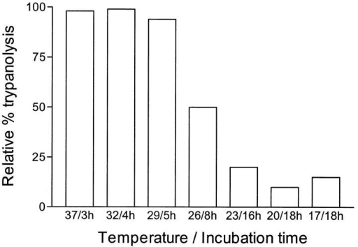 TNF-α–mediated lysis of bloodstream forms of T. brucei as function of temperature and time. A lysis assay was performed using a TNF-α concentration of 104 U/ml. Samples were  kept at the indicated temperatures for various periods of time, up  till the moment that a plateau of TNF-α–specific lysis was reached.  The percentage of lysis was calculated as described in Materials  and Methods.