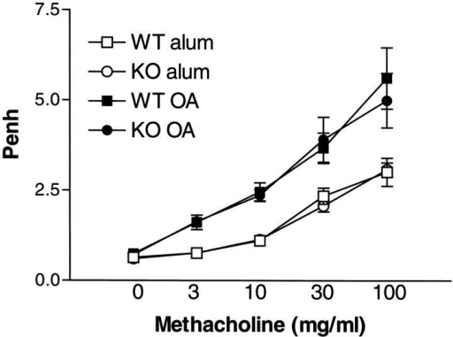 Effect of IL-9 deficiency on AHR. AHR was measured 24 h after the final OVA challenge using a Buxco system where mice were exposed to increasing concentrations of methacholine (3–100 mg/ml). Results are shown for Penh after allergen challenge in WT mice and IL-9 KO mice either sensitized to alum/PBS or OVA/alum. Values are expressed as mean ± SEM; n = 9–13 per group in two separate experiments.