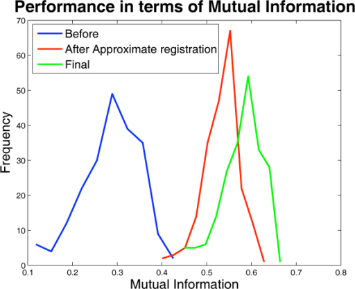 Quantitative performance of registration. Density plot of mutual information between test and reference images before approximate registration, after approximate registration, and final registration.