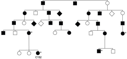 Pedigree presenting a part of family 1 of the Swedish Polyposis Registry. Family members where positive linkage to APC has been confirmed are indicated with asterisks.