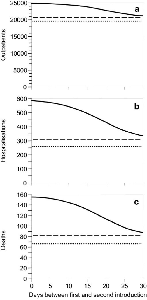 The solid curves show the expected total numbers of (a) outpatients, (b) hospitalizations, and (c) deaths, respectively, during a pandemic wave in a population of 100,000 inhabitants where on day 0 a drug-sensitive infection is imported, followed by a drug-resistant one after the time delay given on the horizontal axis. Without introduction of a resistant infection, 20,700 outpatients, 314 hospitalizations and 82 deaths are expected (dashed reference lines). If resistant infection is neither introduced de novo nor imported, 19,500 outpatients, 258 hospitalizations and 66 deaths are expected (dotted reference lines). Parameter values see Figure 1 and text.