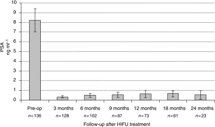 PSA outcome for Localised Prostate Cancer Treated with HIFU.
