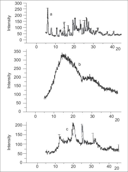 Powder x ray diffractogramspowder x ray diffraction pa open i powder x ray diffraction patterns of diclofenac sodium ccuart Images