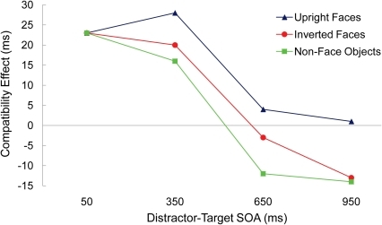 For each version (non-face objects, upright faces, and inverted faces), the size of the compatibility effect in milliseconds for each distractor-target SOA.The compatibility effect equals response latencies on incompatible trials minus response latencies on compatible trials.