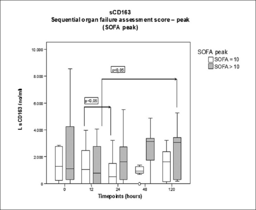 Serum levels of sCD163 (L) in patients with burn trauma in relation to the peak of the SOFA score within the first 120 h after the burn injury. Group A burn patients with a SOFA score (n=10) from 0 to 10 points in comparison with group B patients with a SOFA score of 11 points or more (n=8). Statistical significant differences between groups (Mann-Whitney test) and time points (Wilcoxon signed rank) are labelled under specification of the level of significance