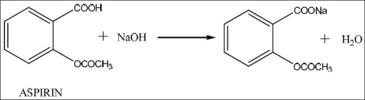 Reaction involved during titration of aspirin by proposed method of analysis
