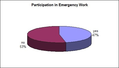 Participation in emergency work