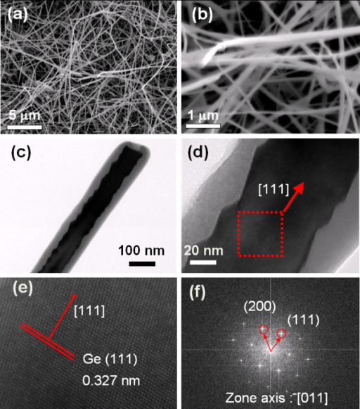 Observations of the GeNW. (a) Low-magnification SEM image of as grown GeNWs. (b) High-magnification SEM image of GeNWs 40-80 nm in diameter. (c) TEM image of a single GeNW. (d) The HRTEM image shows that the GeNW was grown in the [111] direction. (e) The lattice was spaced at 0.327 nm corresponding to Ge (111). The inset is a diffractogram obtained from the HRTEM image.