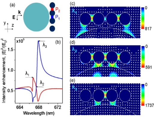 Phase-operated nanoscale field intensity switching in the plasmonic nanoparticle chain. (a) A schematic of an optoplasmonic structure composed of a linear chain of Au nanoparticles coupled to a dielectric microsphere (D = 1.2µm, h = 90nm, w = 20nm, d = 130nm, no = 2.4). The points where the field intensity is monitored are marked as P1 and P2. (b) The near-field intensity spectra evaluated at P1 (blue) and P2 (red). The three select wavelength λ1 = 666.74nm, λ2 = 667.45nm, and λ3 = 667.87nm mark the spectral points where the intensities at P1 and P2 are either equal (λ2) or one of them reaches its peak value (λ1, λ3). (c-e) Single-frame excerpts from the movie (Media 4) showing the evolution of the electric field intensity (/E/2//E0/2) distribution and the optical power flow through the nanoparticle chain in the y-z plane at x = 0 at λ1, λ2 and λ3, respectively. The arrows point in the direction of the local powerflow, and the length of each arrow is proportional to the local value of the Poynting vector amplitude.