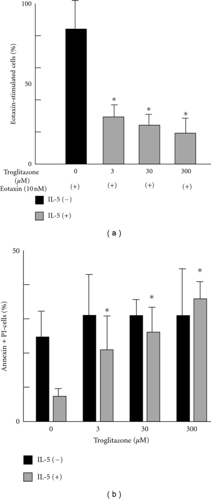 (a) Effect of PPARγ agonist troglitazone on eosinophil chemotaxis stimulated with eotaxin. Purified eosinophils were preincubated with increasing concentrations of troglitazone for 1 h. Migration assays were performed using Boyden chambers. Chemotactic response to eotaxin alone was considered to be 100%, and reactions to lower concentrations are presented relative to eotaxin alone. Data are expressed as mean ± SD. Troglitazone inhibited the eotaxin-directed eosinophil chemotaxis in a dose-dependent manner (n = 4). *P < 0.05 versus eotaxin alone. (b) Effect of troglitazone on eosinophil survival determined by staining with Annexin V-FITC and propidium iodine. Eosinophils were incubated with and without troglitazone in the presence of 1 ng/mL IL-5 for 48 h. Eosinophils were treated with Annexin V to stain early-phase apoptotic cells and with propidium iodine (PI) to stain the late-phase cells. The bar graph shows a dose-dependent effect of troglitazone on IL-5-induced eosinophil survival (n = 4). Data are expressed as mean ± SD. *P < 0.05 versus without troglitazone.