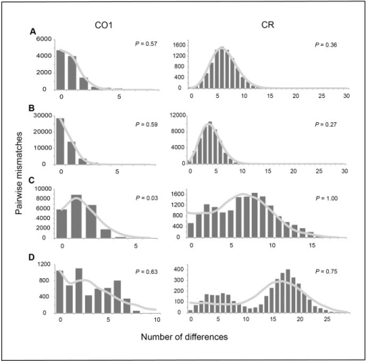 Simulated mismatch distributions for each species and molecular marker.Observed mismatch distributions are represented by the bar graphs, while the curve represents the simulated distribution. P-values are reported for each marker. A) Halichoeres claudia, B) H. ornatissimus, C) H. trimaculatus, D) H. margaritaceus.