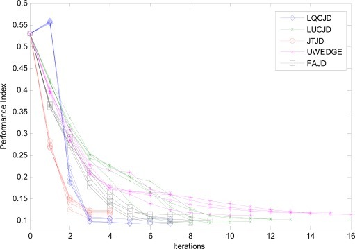 Performance indices of LUCJD, LQCJD, UWEDGE, FAJD, and JTJD versus iterations. SNR is 10 dB, the number of snapshots is 1,000, and the noise is with covariance levels (ρ1, ρ2) = (0.5, 0.5).