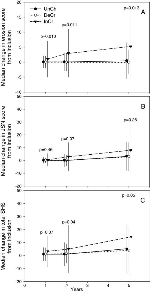 Median change of erosion score (A), joint space narrowing (JSN) (B) and total Sharp van der Heijde score (SHS) (C) between inclusion and the 1, 2 and 5 year examinations. Figure 2 shows median change with 75% CI (denoted by vertical lines) of erosion score (A), joint space narrowing (JSN) (B) and total Sharp van der Heijde score (SHS) (C) between inclusion and the 1, 2 and 5 year examinations. Group UnCh, patients with unchanged serum-COMP levels from inclusion to 3 months follow-up (change ≤ 20%), Group DeCr, patients with decreasing serum-COMP levels from inclusion to 3 months follow-up (decrease > 20%) and Group InCr, patients with increasing serum-COMP levels from inclusion to 3 months follow-up (increase > 20%). P-values denote results of Kruskal-Wallis test between groups at 1, 2 and 5 years.