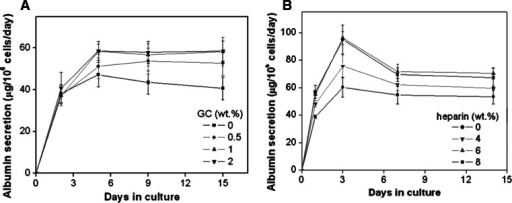 Time course of albumin secretion by hepatocytes within alginate, alginate/GC (a) and alginate/GC/heparin (b) sponges. Albumin secretion rates were measured with various concentrations of GC to alginate contents under the fixed alginate concentration, and heparin to alginate contents under the fixed GC concentration