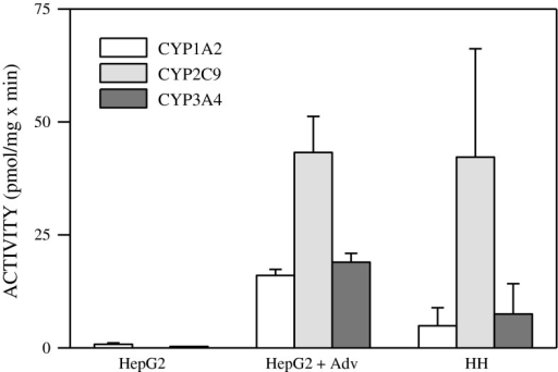 CYP activities in HepG2 cells simultaneously transduced with a mix of adenoviruses encoding CYP1A2, CYP2C9 and CYP3A4. HepG2 cells were co-transfected with a mixture of adenoviral CYP constructs (6 moi CYP1A2 + 90 moi CYP2C9 + 66 moi CYP3A4). CYP1A2 (phenacetin O-deethylation), CYP2C9 (diclofenac 4′-hydroxylation) and CYP3A4 (midazolam 1′-hydroxylation) were determined 48 h later in the cells and compared to those in control HepG2 cells and human hepatocytes (HH) in primary culture. Activity values are expressed as pmol of the corresponding metabolite formed per minute and per mg of cell protein
