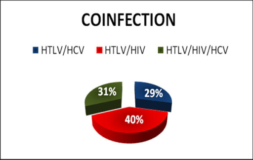 Distribution of patients with HTLV I, according to the presence of co-infections (HIV, HCV and HTLV). IIER, 2013 (n = 42).