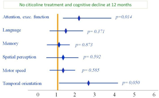 Functional status during six month follow-up: Subjects treated with citicoline had improvement on all cognitive domains; however, improvement was statistically significant only for attention/executive function and temporal orientation. Modified from Álvarez-Sabín et al. [91].