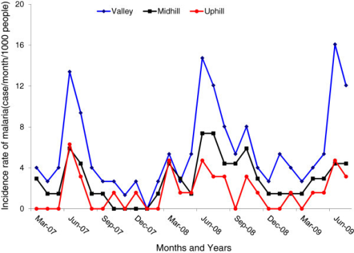 Incidence rate of clinical malaria through active case surveillance in the valley bottom, midhill and uphill populations.
