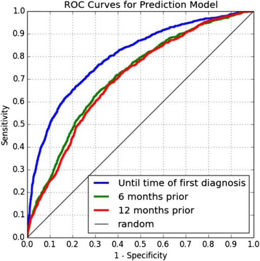 Receiver operating characteristic (ROC) curves for the model's performance on test data restricted to three cutoff points.