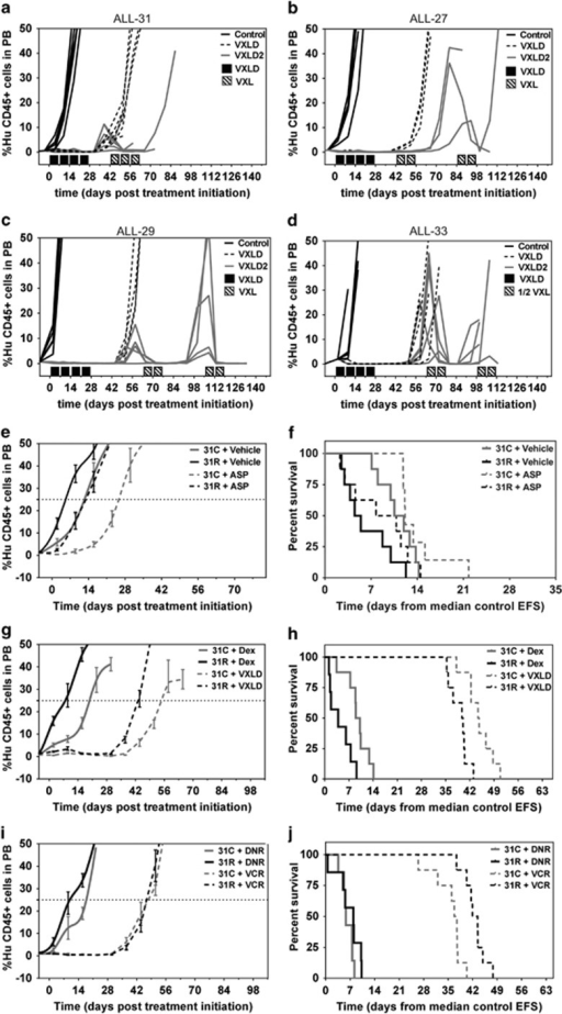 In vivo drug treatment of T-ALL xenografts. (a) ALL-31, (b) ALL-27, (c) ALL-29 and (d) ALL-33 were treated with either single (VXLD) or multiple (VXLD2) rounds of treatment, or saline (control), to generate lines resistant to multidrug chemotherapy. Acquired drug resistance to single agent ASP (e, f), single agent DNR and VCR (i, j) and single agent DEX, or VXLD combination therapy (g, h) was assessed in ALL-31R (derived from VXLD2-treated ALL-31) and compared with passage-matched ALL-31C, with time course of huCD45+ cells (e, g, i) and survival plots (f, h, j) for the groups of mice in each drug treatment. Baseline engraftment ALL-31C or ALL-31R treated with saline only is indicated in e.
