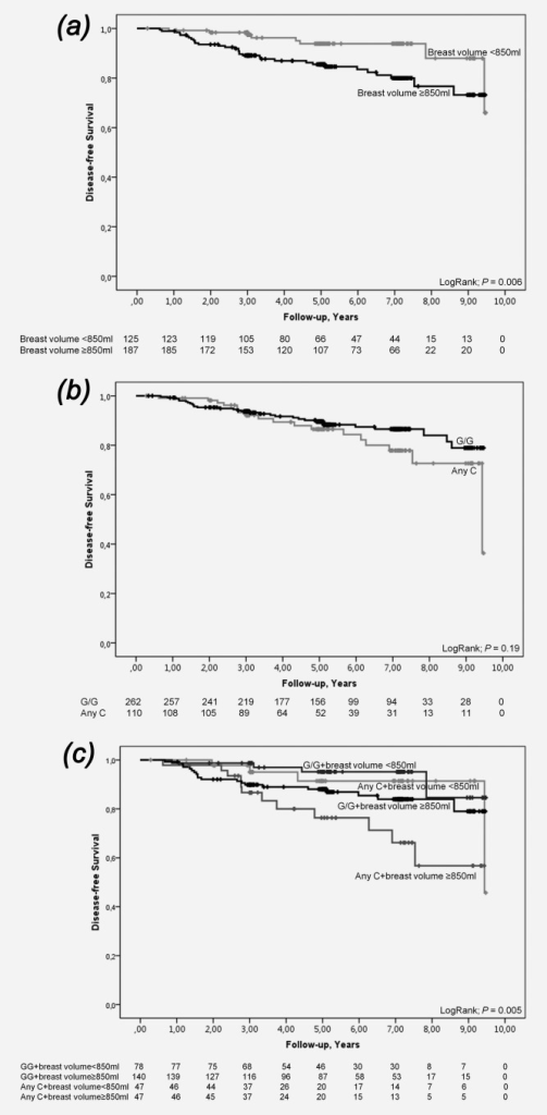 Kaplan–Meier estimates of breast cancer-free survival among endocrine-treated patients with ER-positive tumors in relation to COX2 rs5277 genotype and breast volume. As this is an ongoing cohort, there are fewer patients with longer follow-up times. (a) In relation to breast volume (Log Rank; p = 0.006). (b) In relation to COX2 rs5277 genotype (Log Rank; p = 0.19). (c) In relation to breast volume and COX2 rs5277 genotype (Log Rank, 3 df; p = 0.005). Adjusted HR 2.30 (95% CI 1.12–4.75; p = 0.024).