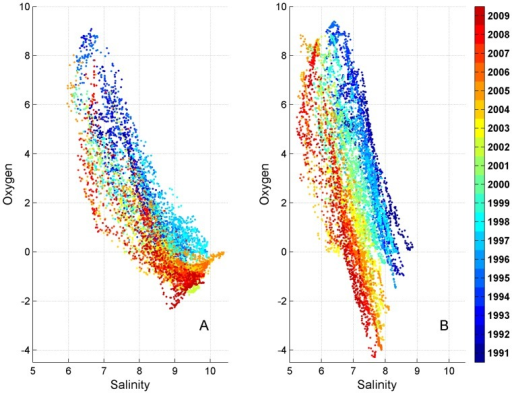 Scatter plots of near-bottom salinity vs oxygen at station LL12 in the reference (A) and experimental (B) runs.Individual years are represented by distinct colours.