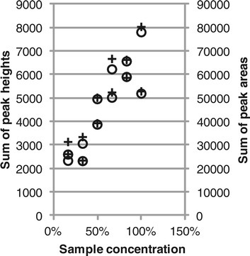 Total fluorescence versus DNA concentration. Total fluorescence was calculated as the sum of peak heights (circles) or peak areas (crosses).