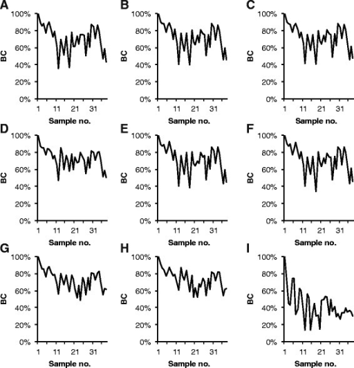 Community stability: Bray-Curtis similarity between all profiles and the profile of the first sample in the time series. The data was treated in nine different ways before calculation of Bray-Curtis similarities (BC). Panel A: PDT50 TFN-A, B: PDT50 TFN-H, C: PDT 50 NoNorm, D: PDT50 NoNorm, NoAlCorr, E: PDT100 TFN-H, F: PDT100 TFN-H RepNorm, G: TRex-A, H: TRex-H, I: TRex-H Round-up. The treatments are described in Additional file 1: Table S5.