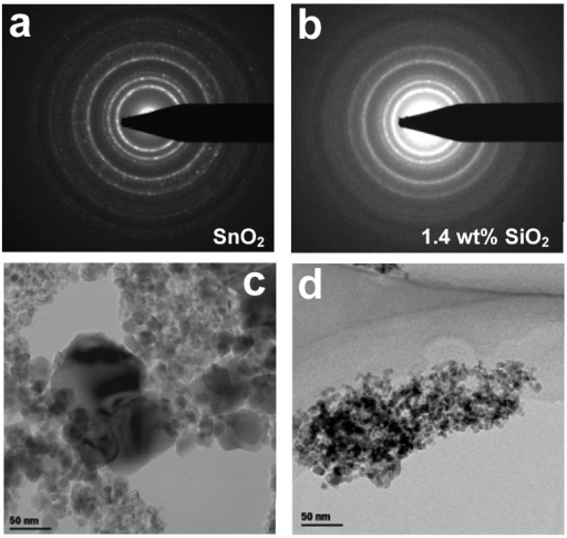ED patterns of pure (a) SnO2 nanoparticles and (b) 1.4 wt% SnO2-SiO2 nanocomposites after 4 h sintering at 400 °C and corresponding transmission electron microscopy (TEM) images (c,d).