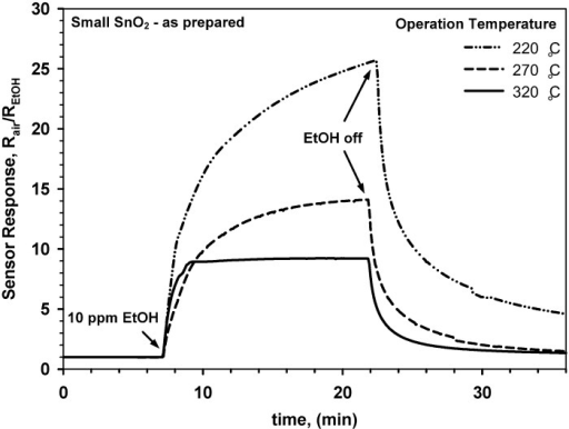 Response of a gas sensor made of as prepared SnO2 nanoparticles (dXRD = 12 nm) to 10 ppm ethanol as a function of time for increasing operation temperature from 220 to 320 °C.