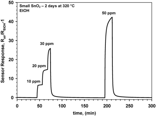 Response of a gas sensor made of small SnO2 nanocrystals to ethanol without prior stabilization upon two days at 320 °C in dry air.