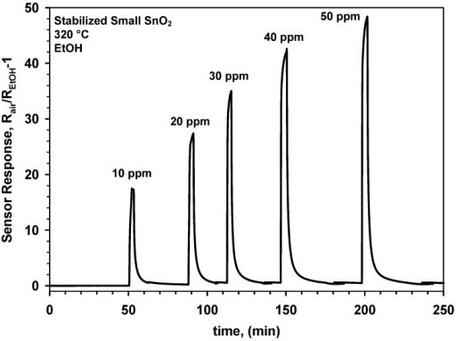 Response of a gas sensor made of small SnO2 nanocrystals to ethanol after a 12 h sintering step at 600 °C.