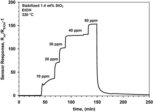 Response to increasing EtOH concentrations in dry air of a gas sensor made of 1.4 wt% SnO2-SiO2 nanocomposites upon stabilization by sintering for 12 h at 600 °C.