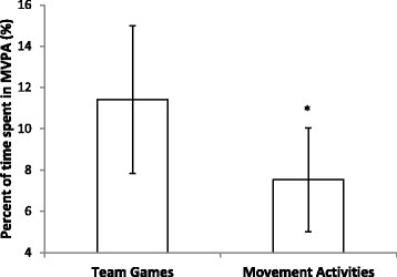 Mean ± SD percentage of team games and movement physical education lessons spent in MVPA. (MVPA = moderate to vigorous physical activity; *indicates a significant difference between MVPA during team games and movement lessons (P < 0.001)).