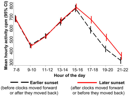 Mean physical activity across the hours of the day, comparing children either side of the changing of the clocks. CI = confidence interval, cpm = counts per minute. Analysis based on 1830 schooldays from 439 children from 11 studies in 9 countries. Analyses restricted to children with at least one valid schoolday measurement day both before and after the clocks changed; to increase power, data from across the spring and autumn clock changes are pooled. Hours are grouped into two-hour time periods to increase power and are rounded down, e.g. '7-8' covers '07:00–08:59'. Adjustment was not essential as each child serves as his or her own control, but the results were similar in adjusted analyses.
