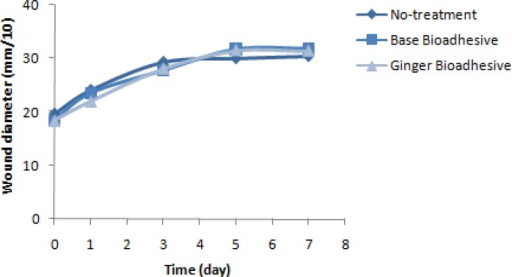 Trend of wound diameter on days 1, 3, 5 and 7 of observation in three different periods of treatment